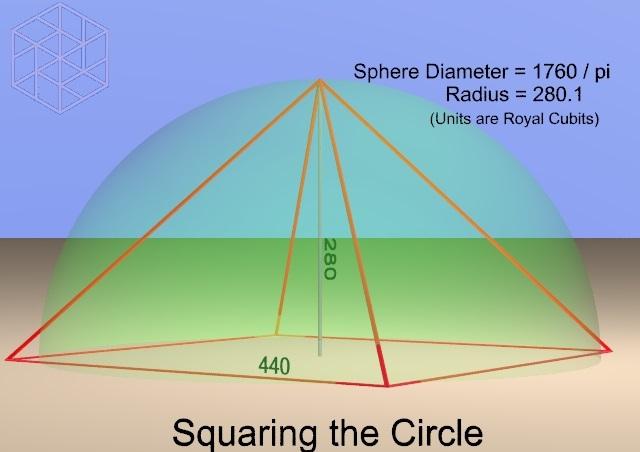 Matemáticas de la Gran Pirámide